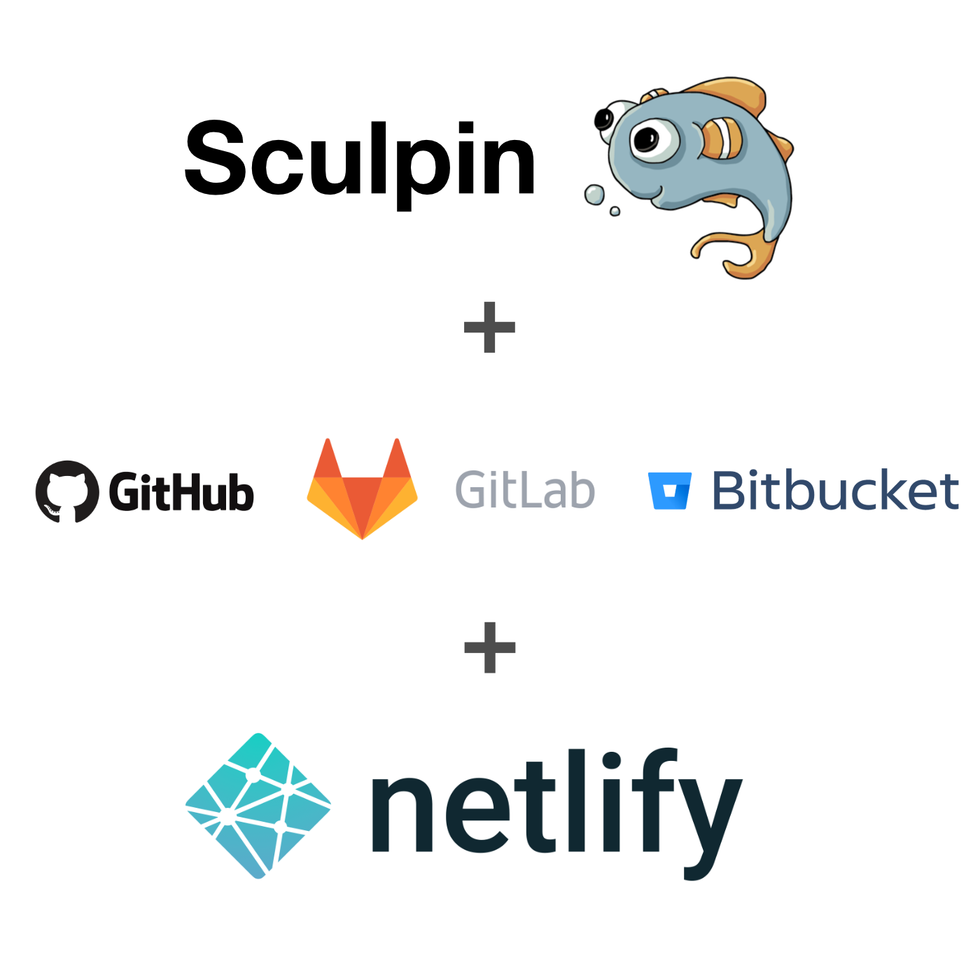 A image showing: Sculpin + (GitHub OR Gitlab OR Bitbucket) + Netlify.